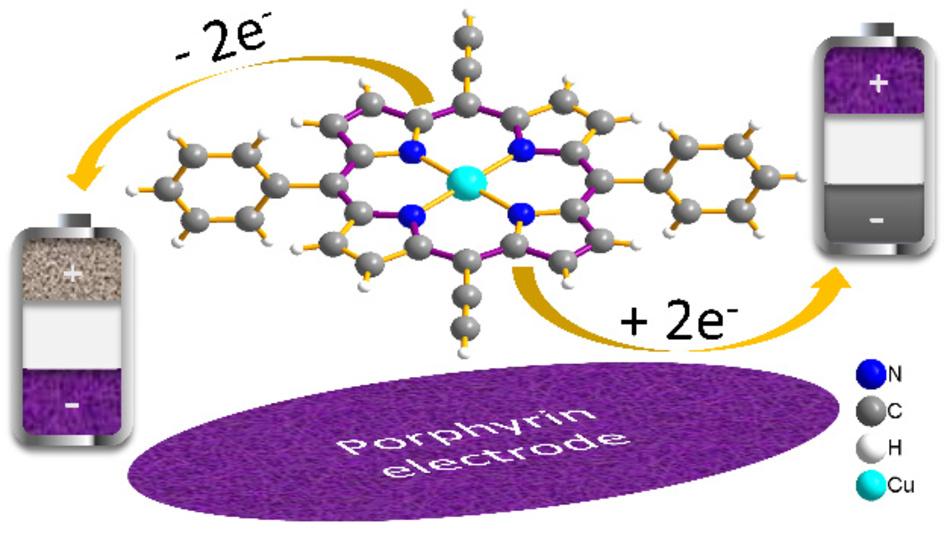 Das Molekül Porphyrin – Eingebaut in Elektroden – steigert im Laborexperiment die Ladegeschwindigkeit von Batterien.