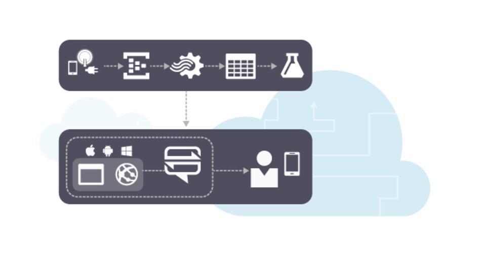 Microsoft Azure IoT Suite