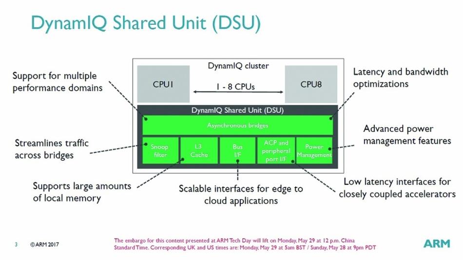 Bild 2: Die DSU fungiert als zentraler Hub für die CPUs in einem Cluster und als Brücke zum restlichen System.
