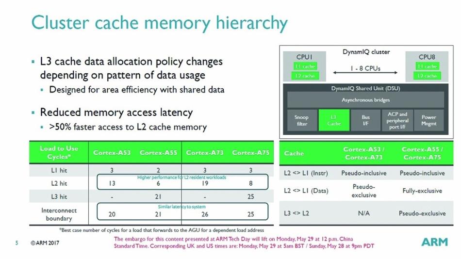 Bild 3: Der L2-Cache hat um 50 % geringere Latenzzeiten als beim alten big.LITTLE-Konzept.