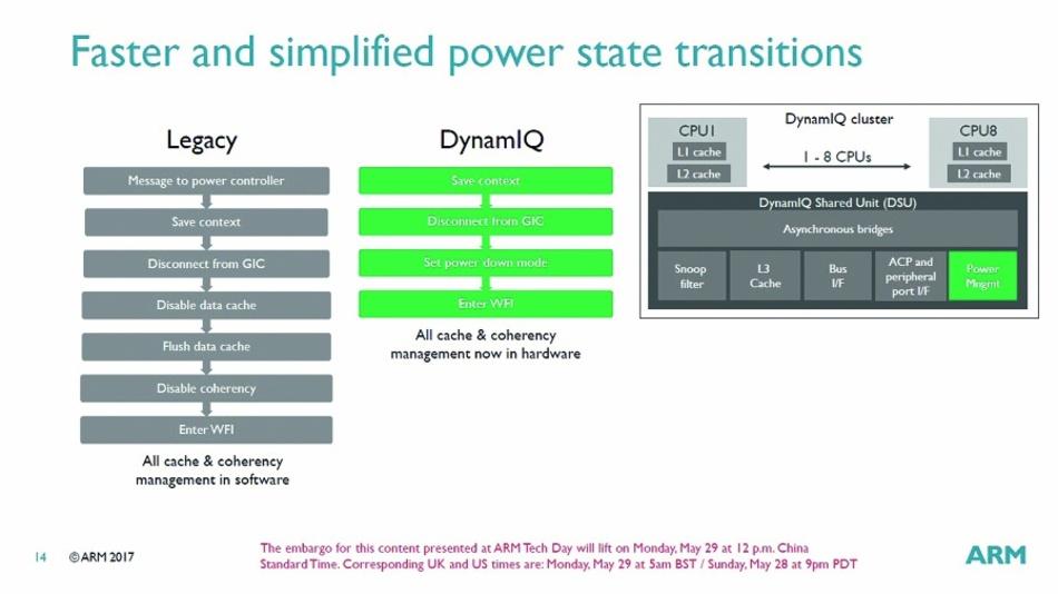 Bild 5: Der Wechsel von einem Power-Status in einen anderen ist bei der DSU in Hardware umgesetzt und viel schneller als beim herkömmlichen big.LITTLE-Verfahren.