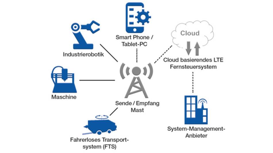Bei einer echten IoT-Anwendung wandert deren Intelligenz vom Gerät in die Cloud.