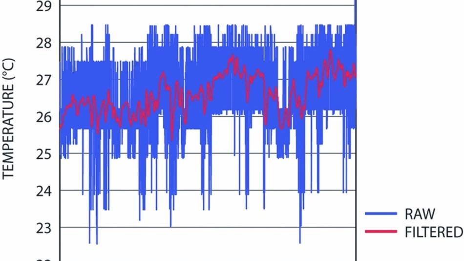 Bild 21: »Dithered« Temperaturmessungen (blau) und bearbeitet in einem Butterworth-Filter. (rot).