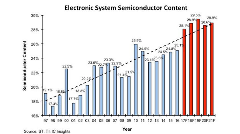 Auf den Rekordwert von 28,1 Prozent steigt laut IC Insights der Wert des Halbleiteranteils in elektronischen Geräten in diesem Jahr.