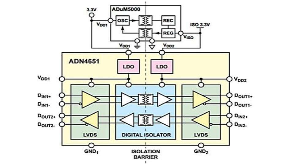 Abbildung 1: Isolierte LVDS-Schnittstelle mit den Bausteinen ADN4651 und ADuM5000