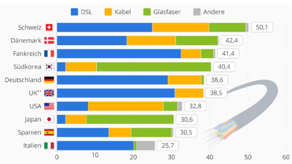 Zahl der Breitband-Anschlüsse im Festnetz je 100 Einwohner in ausgewählten OECD-Staaten.(*Stand Dezember 2016, **DSL inkl. Glasfaser)