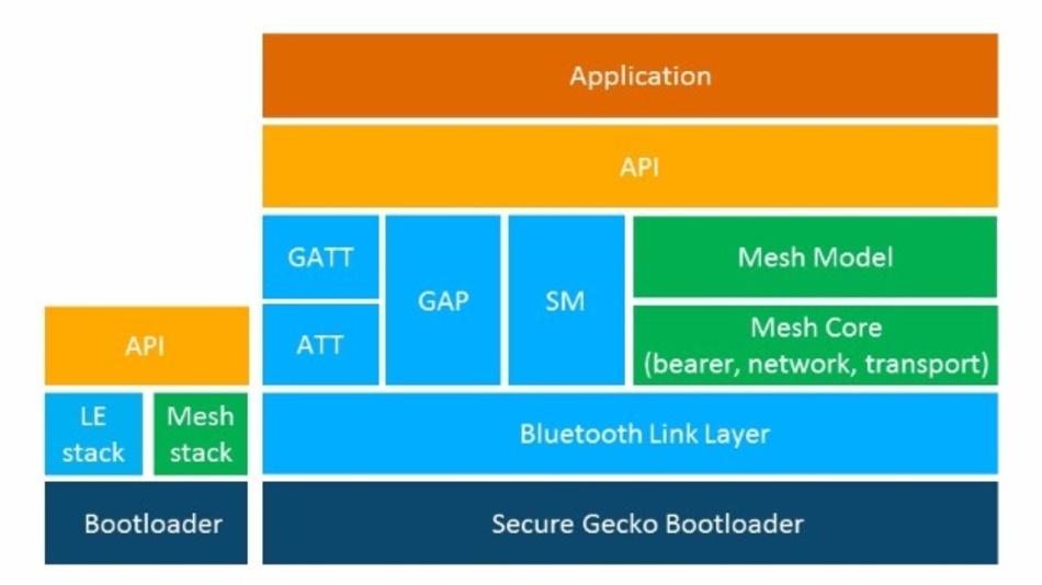 Die Bluetooth-LE- und Mesh-Software von Silicon Labs ermöglicht unterschiedliche Netzwerktopologien.