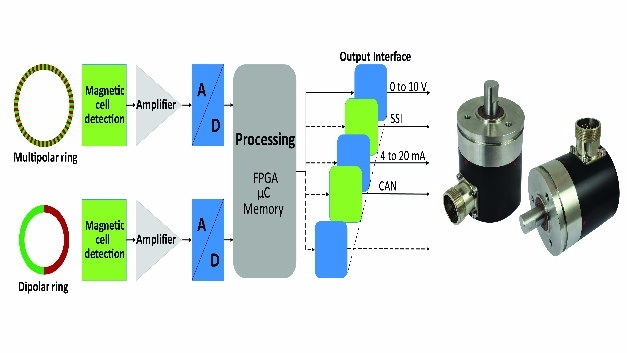 Rotational Absolute Magnetic Encoder