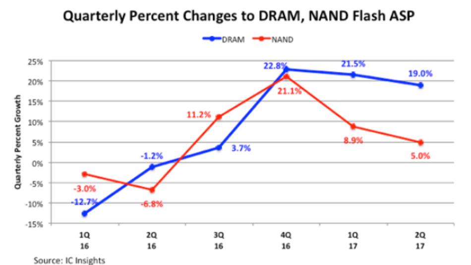 Die durchschnittlichen Verkaufspreise (ASPs) für DRAMs und NAND-Flash-ICs pro Quartal laut IC Insights
