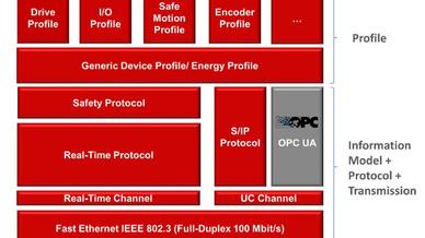 Sercos Systemarchitektur mit OPC UA