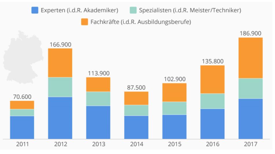Die MINT-Lücke laut Institut der Deutschen Wirtschaft.