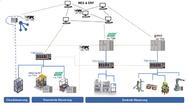 1_TSN-Infrastruktur in modularen Fabrikanlagen