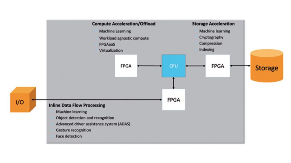 Verschiedene Ansätze, um FPGAs in KI-Anwendungen einzusetzen