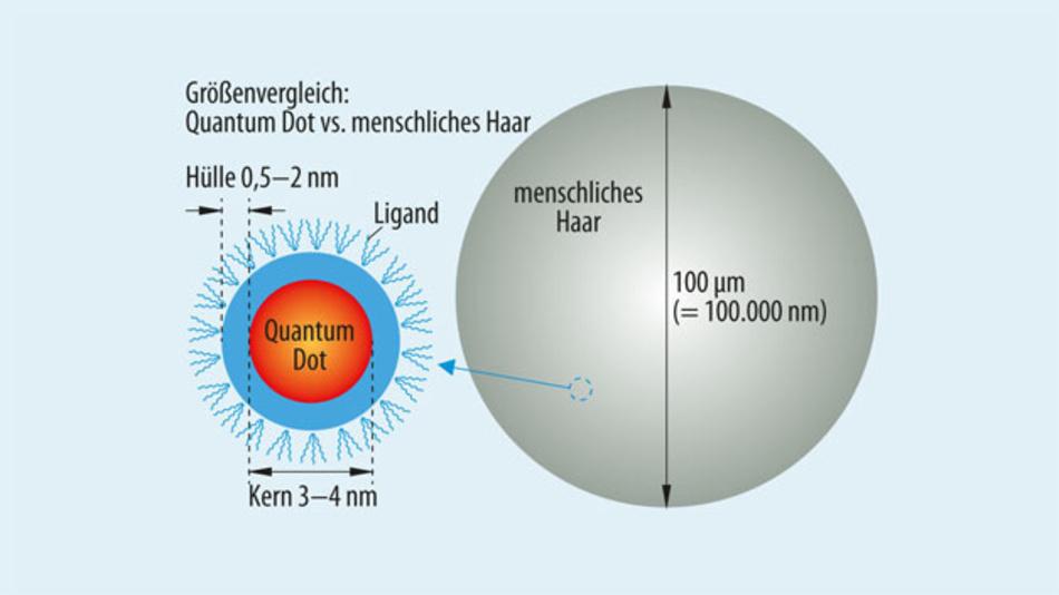 Bild 1. Quantum Dots lassen sich aufgrund ihrer geringen Größe einfach verarbeiten.