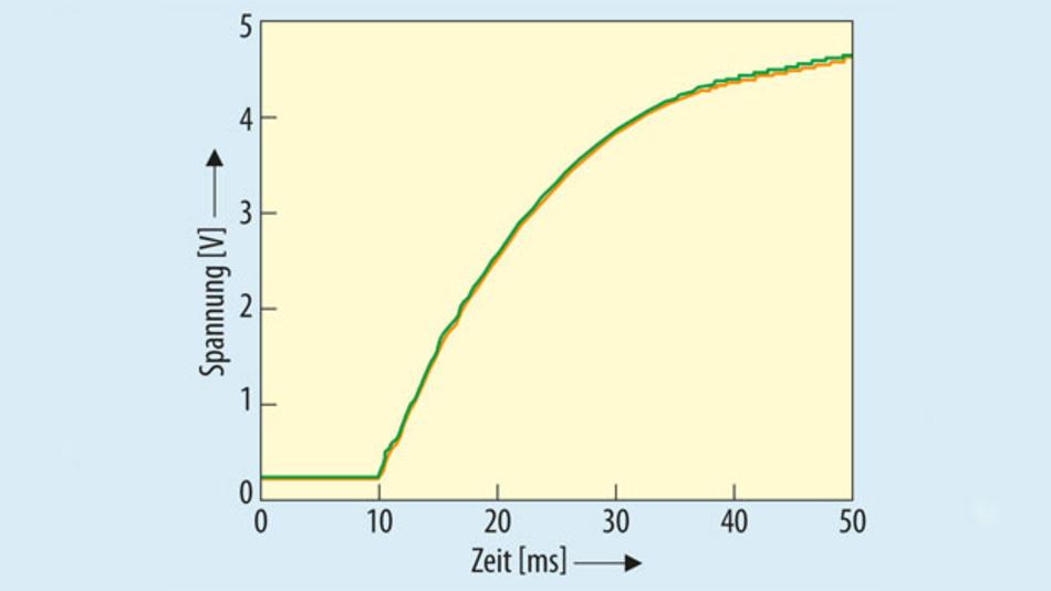 Bild 4. Rein analog verarbeitetes Signal mit der ASIC-Lösung der Serie AG3/AP3.