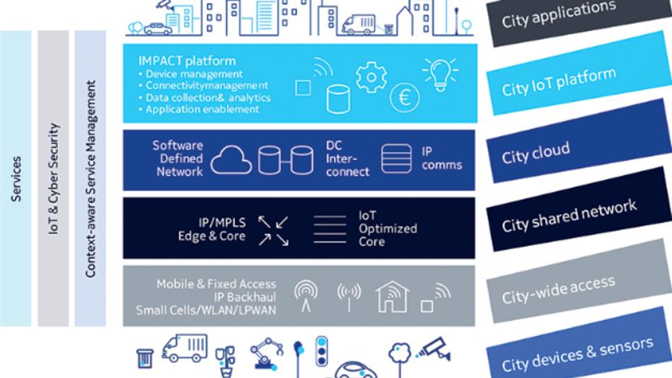 Das Smart-City-Konzept von Nokia
