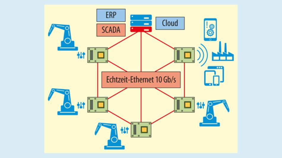 Durch die Vernetzung von Sensoren, Bildverarbeitungssystemen, Robotern mit der Unternehmens-IT und der Cloud werden die Ansprüche an Embedded Computing-Systeme immer höher.