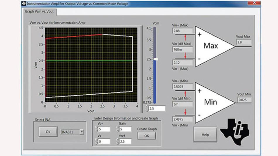 """Bild 3. Mit dem Software Tool """"Vcm vs. Vout Calculator"""" können UGl-UA-Diagramme für Instrumentenverstärker errechnet werden. Entwickler können das Software Tool kostenfrei über das Internet auf ihren Rechner laden [6]."""