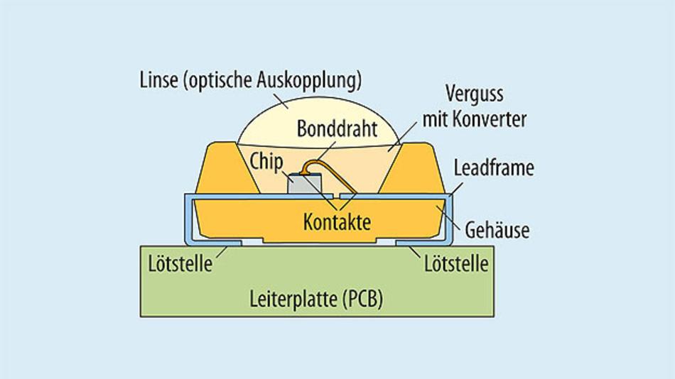 Bild 2. Aufbau einer typischen LED mit Optik. Für das Wärmemanagement sind u.a. die Qualität der Lötstellen und das verwendete Gehäusematerial relevant.