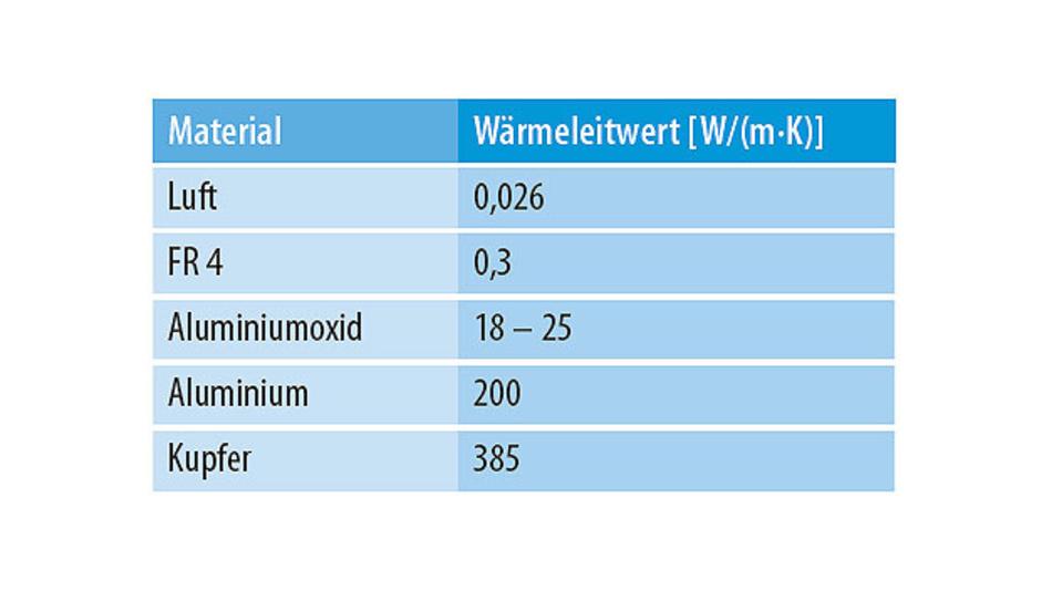 Tabelle 1. Wärmeleitwerte für ausgewählte Materialien.