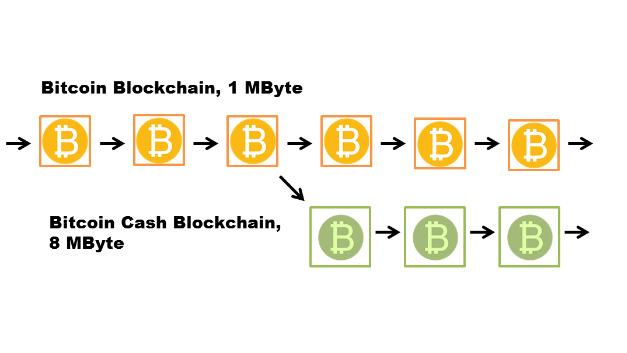 Schematische Darstellung der Hard Fork. Das Logo für Bitcoin Cash wurde nocht nicht vergeben