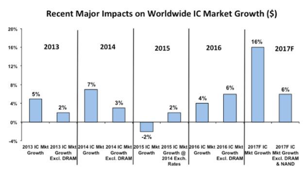 Das Wachstum des Halbleitermarktes insgesamt und das Wachstum des DRAM-Marktes über die  vergangenen Jahre