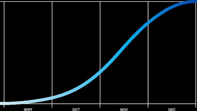 So schön können Kurven aussehen: Mit dieser Kurve beschreibt Tesla den geplanten Produktionsantieg für ds Model 3