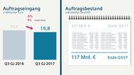 1_Auftragseingang und Auftragsbestand von Siemens im 3. Quartal 2017