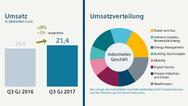 2_Umsatz und Umsatzverteilung von Siemens im 3. Quartal 2017