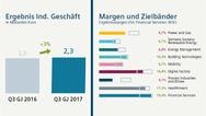 3_Ergebnis des industriellen Geschäfts und Margen un dZielbänder bei Siemens im 3. Quartal 2017