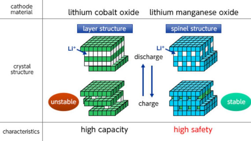 Die den Elektroden von NEC Energy Devices zugrundeliegende Technik.