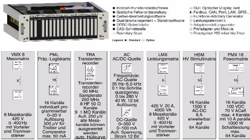 ICT- und FTK-System ATS-MFT 770 von Reinhardt System- und Messelectronic