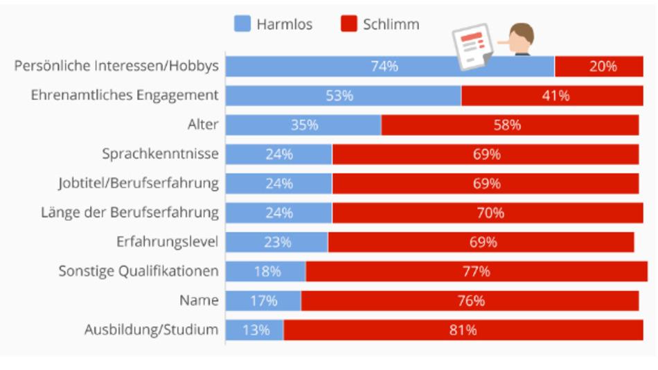 Selbstoptimierung im Lebenslauf: Was ist harmlos, was ist schlimm? YouGov hat das per Umfrage ermittelt. Die Stichprobe umfasste 1029 Menschen über 18.