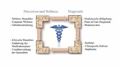 Bild 1: Schwerpunkte von Analog Devices zu Aktivitäten im Gesundheitswesen.
