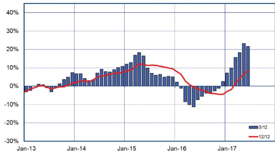 Die Entwicklung des europäischen Halbleitermarktes seit 2013