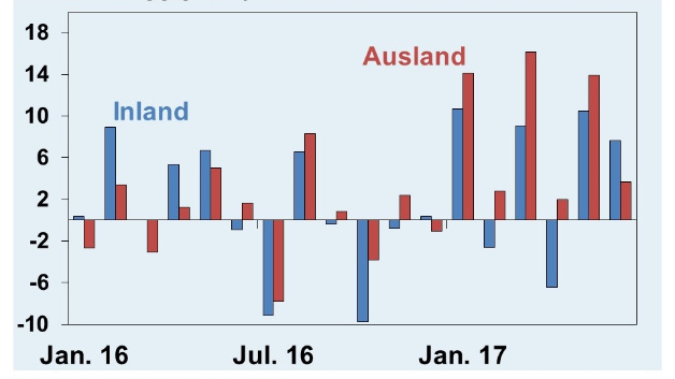 Änderungen des Umsatzes gegenüber dem Vorjahr in Prozent