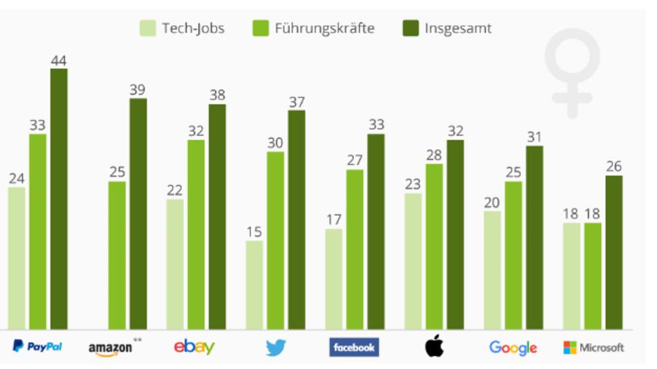 Die Tech-Welt ist auch in den USA männlich geprägt. Der Frauenanteil bei den Googlern beträgt 31 Prozent, bei reinen Technik-Jobs sind es sogar nur 20 Prozent. Bei Microsoft ist er noch schlechter. Amazon machte keine Angaben zu Tech-Jobs.