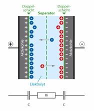 Bild 1: Schematischer und stark vereinfachter Aufbau eines Doppelschicht-Kondensators.