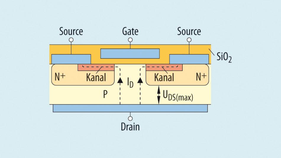Bild 1. Aufbau eines Standard-Planar-MOSFET.