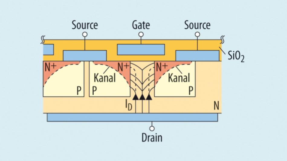 Bild 2. Verallgemeinerter Aufbau eines Superjunction-MOSFET.
