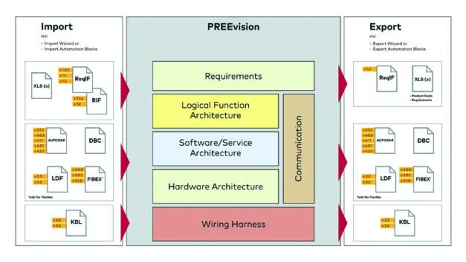 PREEvision 8.5 von Vector Informatik