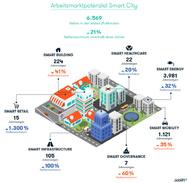 Die ausgeschriebenen Stellen im Bereich Smart City verzeichneten ein Wachstum von 21 % innerhalb eines Jahres.