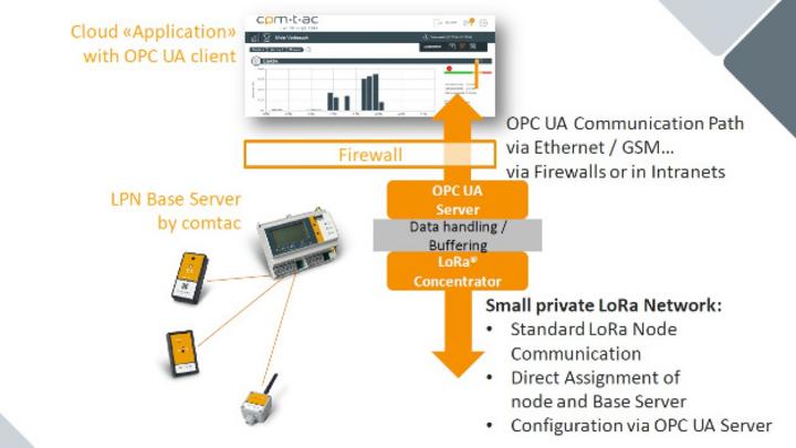 Architektur privater LoRa-Netzwerke mit OPC-UA-Connectivity