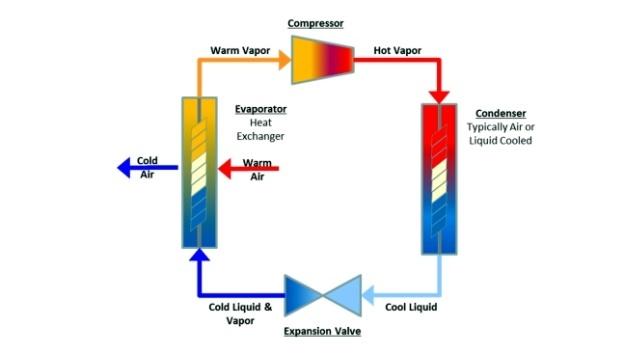 Eine konventionelle Kompressionskältemaschine
