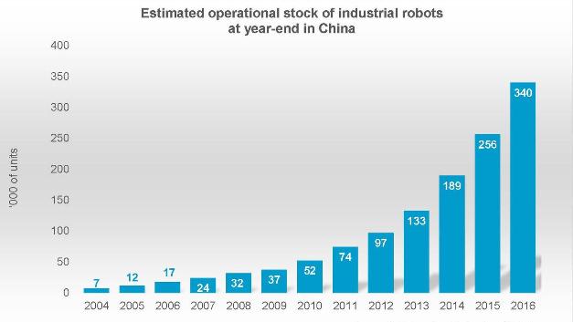 Anzahl der in China betriebenen Industrieroboter in den Jahren von 2004 bis 2016