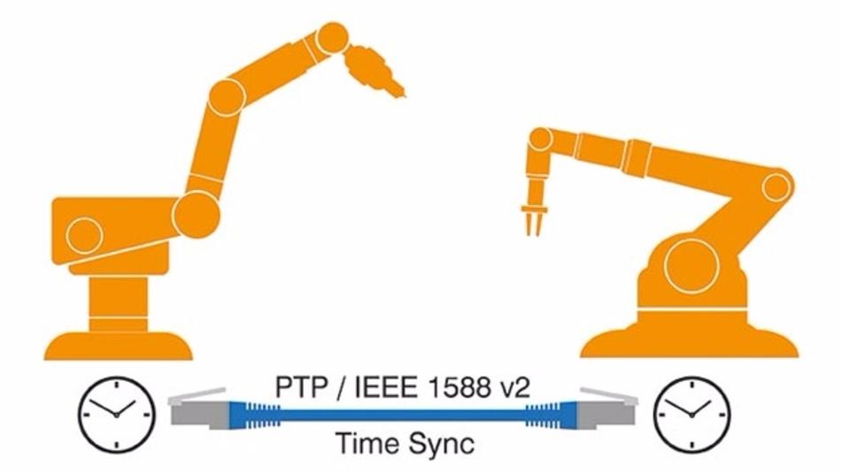 Mit dem Precision Time Protokoll nach IEEE 1588 können sich Geräte via Ethernet synchronisieren.