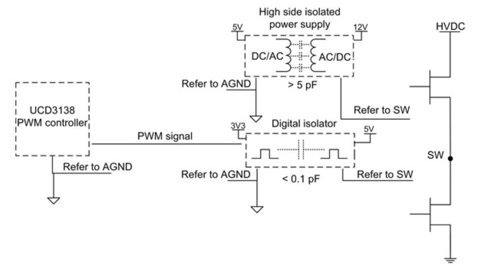 Bild 3: Gleichtaktkapazität an der isolierten Stromversorgung und dem Digitalisolator.