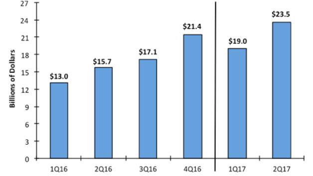 Die Investitionen der Halbleiterhersteller in neue Kapazitäten 2016 und in den ersten beiden Quartalen 2017. Insgesamt könnten sie in diesem Jahr auf 85,4 Mrd. Dollar klettern – wenn Samsung alleine in diesem Jahr tatsächlich 22 Mrd. Dollar investiert.