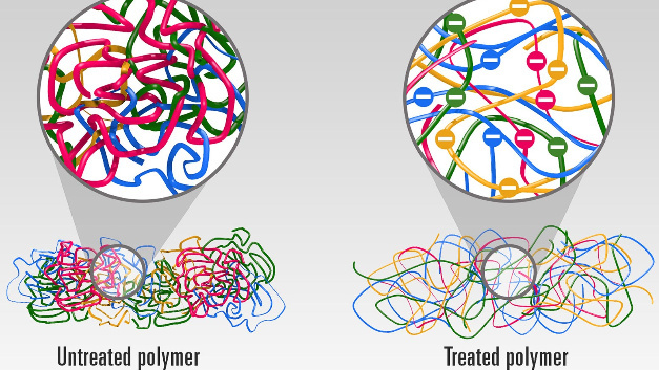 Die eng gewickelten Molekülketten des unbehandelten Polymers (links) und die entwirrten, negativ geladenen Ketten des behandelten Polymers (rechts). Durch die geraden, behandelten Ketten kann Wärme leichter durchs Material fließen.