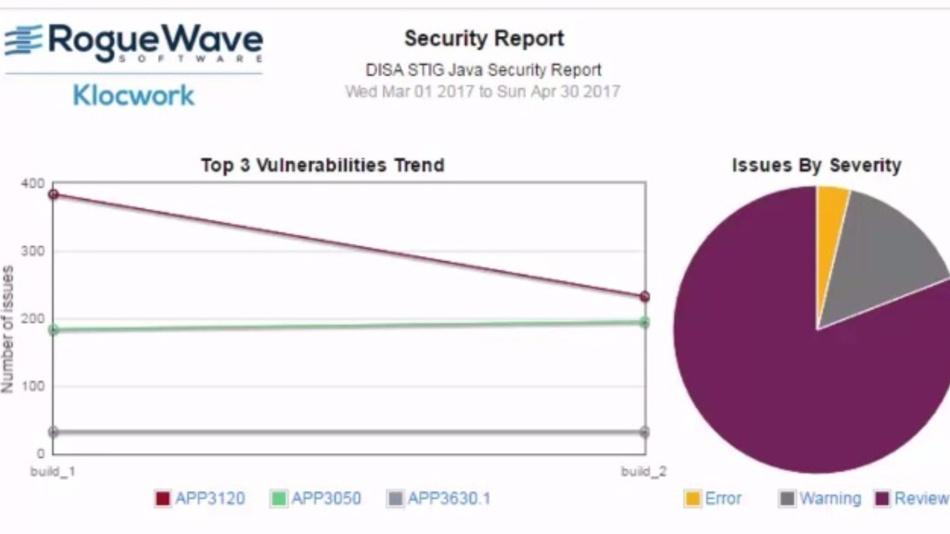 Der Security-Bericht zeigt den Trend für die drei wichtigsten Schwachstellen.